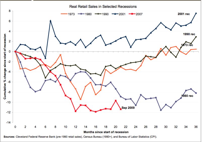 5-Retail-Recessions